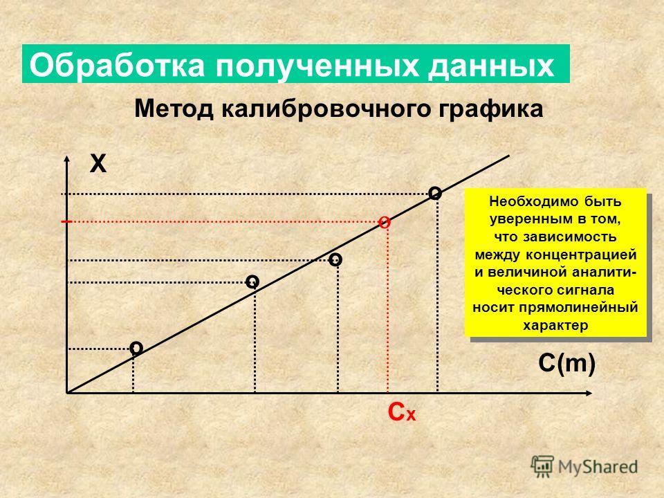 Обработка полученных данных Метод калибровочного графика С(m) Х o o o o Сх Сх Необходимо быть уверенным в том, что зависимость между концентрацией и величиной аналитического сигнала носит прямолинейный характер Необходимо быть уверенным в том, что за