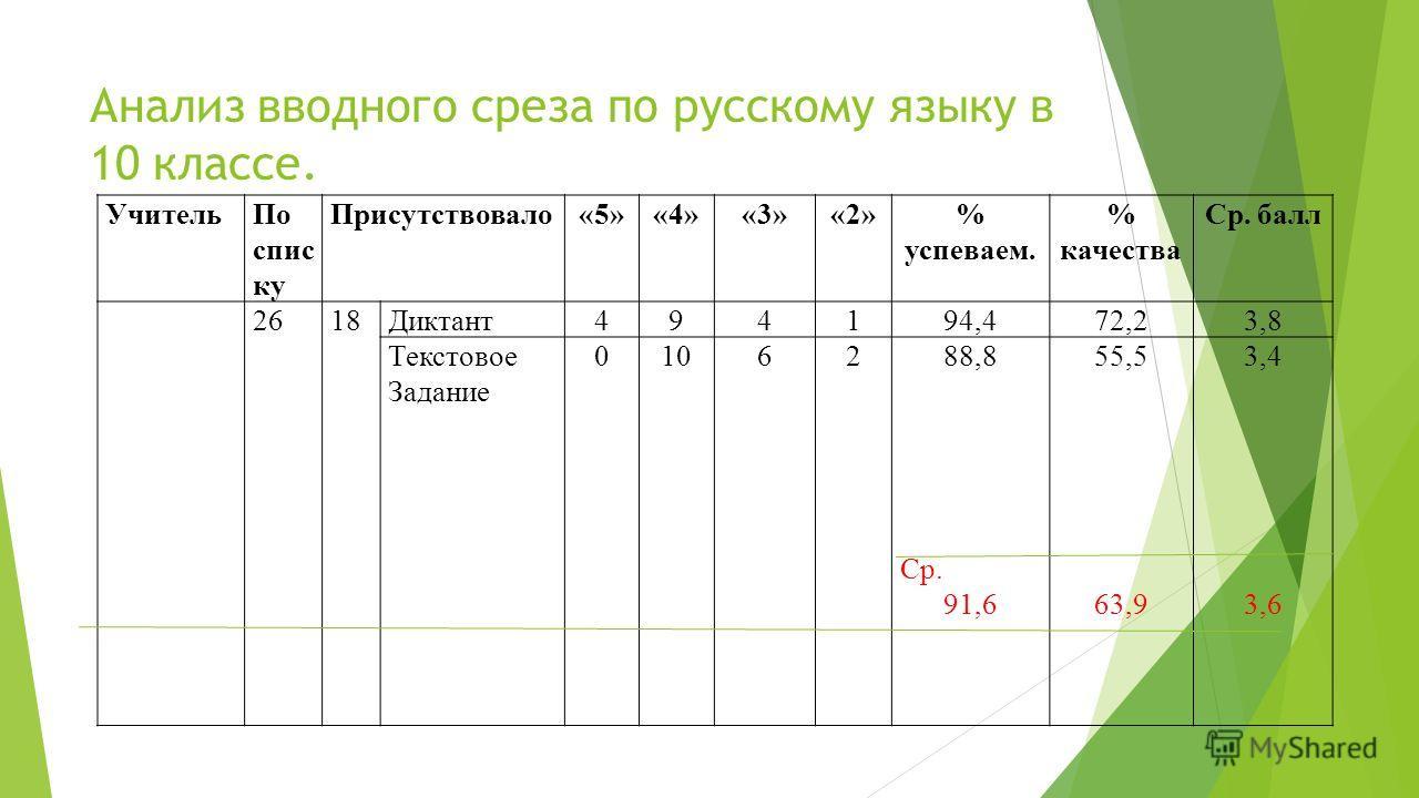 Анализ вводного среза по русскому языку в 10 классе. Учитель По спис ку Присутствовало«5»«4»«3»«2»% успеваем. % качества Ср. балл 2618Диктант 494194,472,23,8 Текстовое Задание 0106288,8 Ср. 91,6 55,5 63,9 3,4 3,6