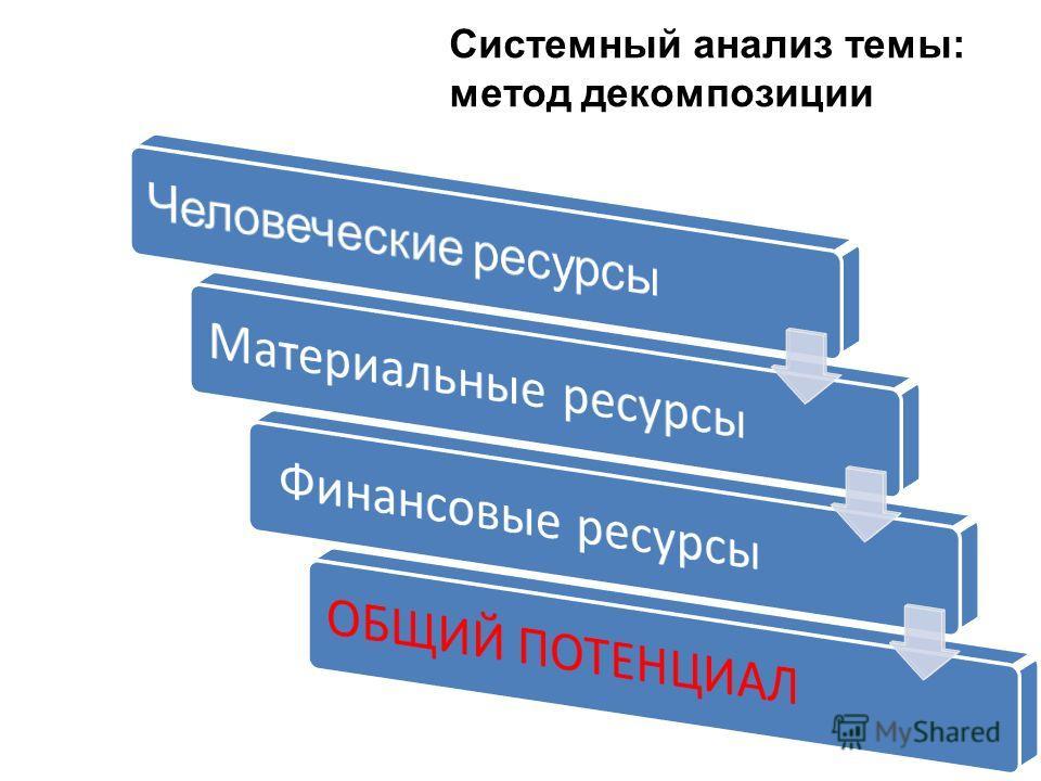 Системный анализ темы: метод декомпозиции