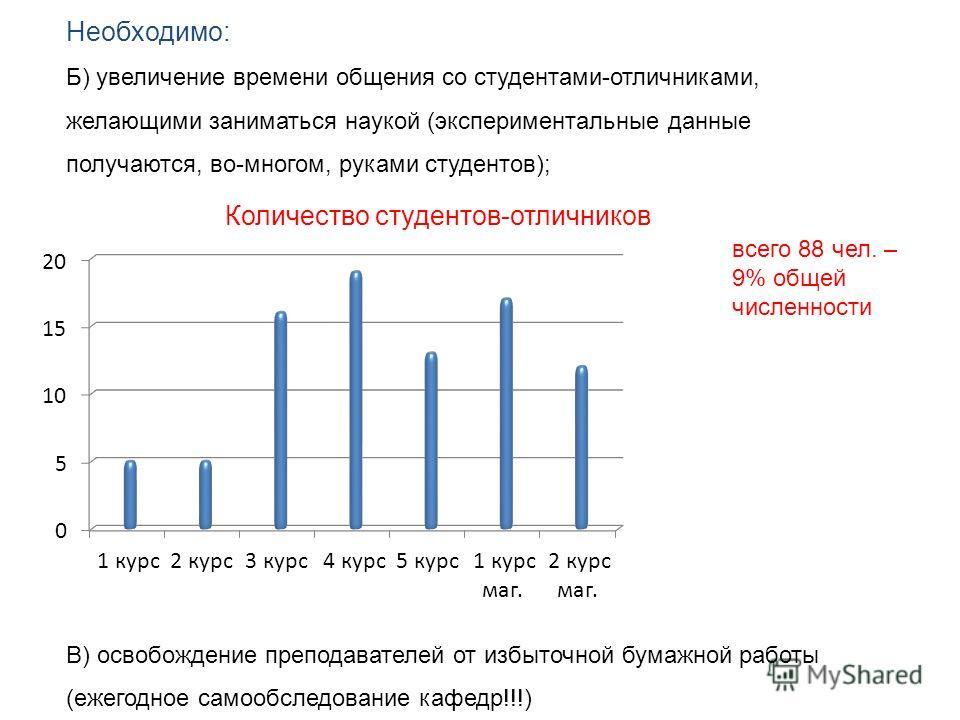 Необходимо: Б) увеличение времени общения со студентами-отличниками, желающими заниматься наукой (экспериментальные данные получаются, во-многом, руками студентов); В) освобождение преподавателей от избыточной бумажной работы (ежегодное самообследова