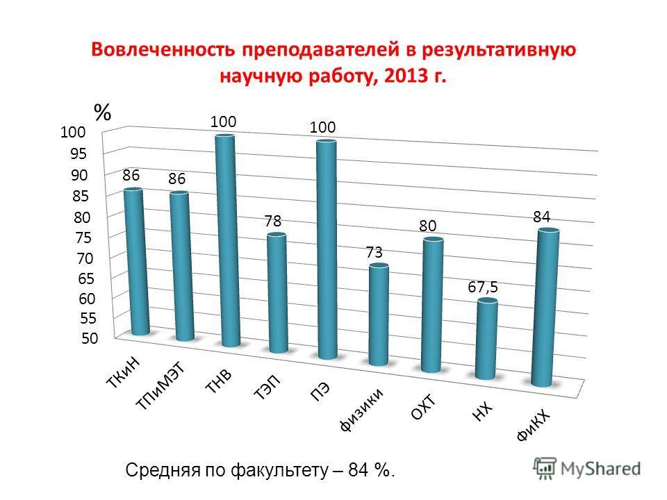 Вовлеченность преподавателей в результативную научную работу, 2013 г. Средняя по факультету – 84 %.
