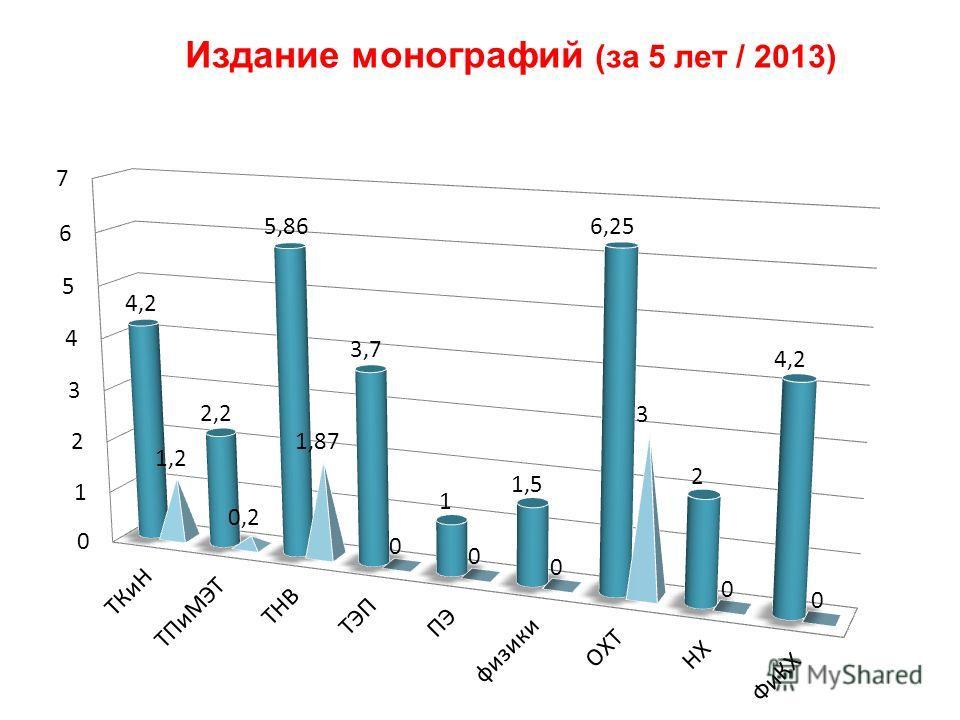 Издание монографий (за 5 лет / 2013)