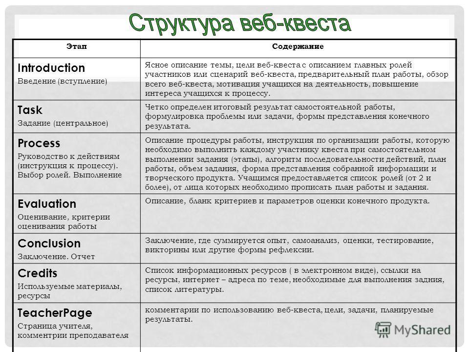 Этап Содержание Introduction Введение (вступление) Ясное описание темы, цели веб-квеста с описанием главных ролей участников или сценарий веб-квеста, предварительный план роботы, обзор всего веб-квеста, мотивация учащихся на деятельность, повышение и