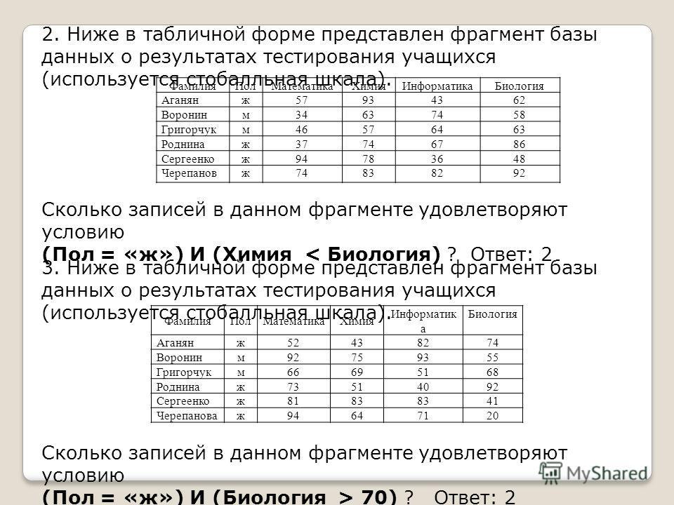 2. Ниже в табличной форме представлен фрагмент базы данных о результатах тестирования учащихся (используется стобалльная шкала). Фамилия ПолМатематика ХимияИнформатика Биология Аганянж 57934362 Воронинм 34637458 Григорчукм 46576463 Роднинаж 37746786