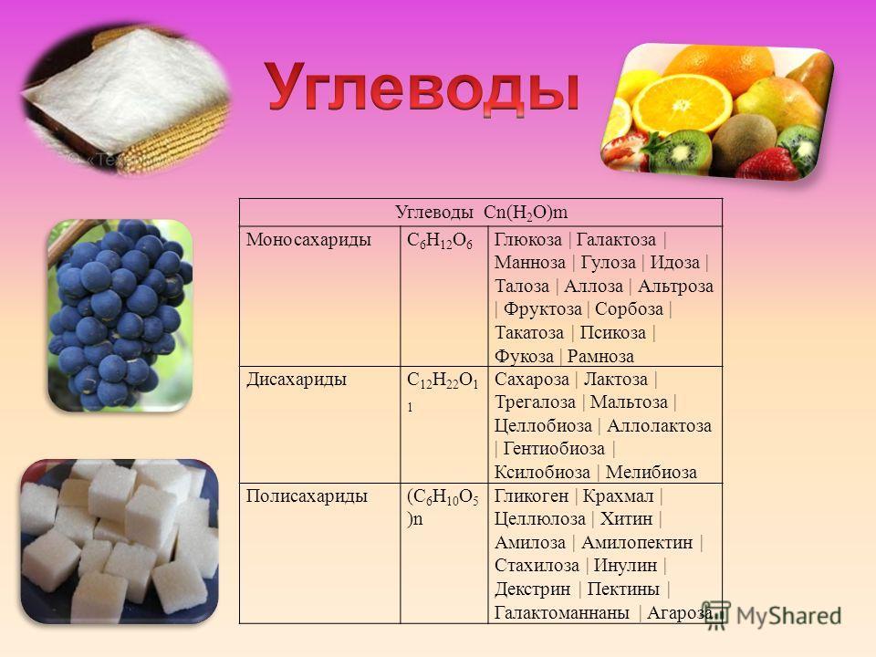 Углеводы Cn(H 2 O)m МоносахаридыC 6 H 12 O 6 Глюкоза | Галактоза | Манноза | Гулоза | Идоза | Талоза | Аллоза | Альтроза | Фруктоза | Сорбоза | Такатоза | Псикоза | Фукоза | Рамноза ДисахаридыC 12 H 22 O 1 1 Сахароза | Лактоза | Трегалоза | Мальтоза