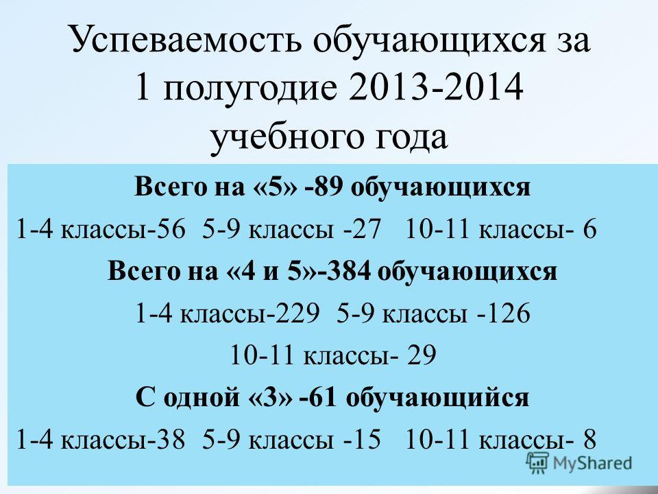 Успеваемость обучающихся за 1 полугодие 2013-2014 учебного года Всего на «5» -89 обучающихся 1-4 классы-56 5-9 классы -27 10-11 классы- 6 Всего на «4 и 5»-384 обучающихся 1-4 классы-229 5-9 классы -126 10-11 классы- 29 С одной «3» -61 обучающийся 1-4