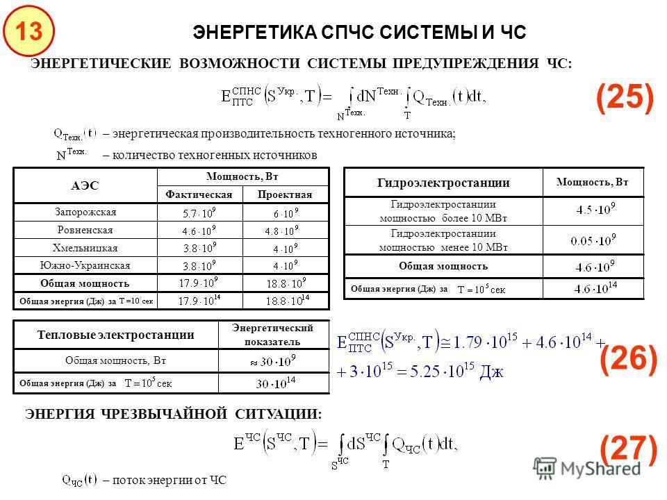 13 ЭНЕРГЕТИКА СПЧС СИСТЕМЫ И ЧС ЭНЕРГЕТИЧЕСКИЕ ВОЗМОЖНОСТИ СИСТЕМЫ ПРЕДУПРЕЖДЕНИЯ ЧС: (25) Общая энергия (Дж) за Общая мощность Южно-Украинская Хмельницкая Ровненская Запорожская Проектная Фактическая Мощность, Вт АЭС Общая энергия (Дж) за Общая мощн