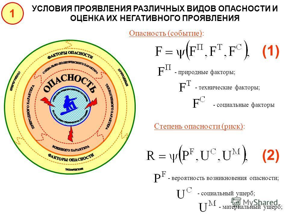 УСЛОВИЯ ПРОЯВЛЕНИЯ РАЗЛИЧНЫХ ВИДОВ ОПАСНОСТИ И ОЦЕНКА ИХ НЕГАТИВНОГО ПРОЯВЛЕНИЯ 1 (1) Опасность (событие): - природные факторы; - технические факторы; - социальные факторы Степень опасности (риск): (2)(2) - вероятность возникновения опасности; - соци