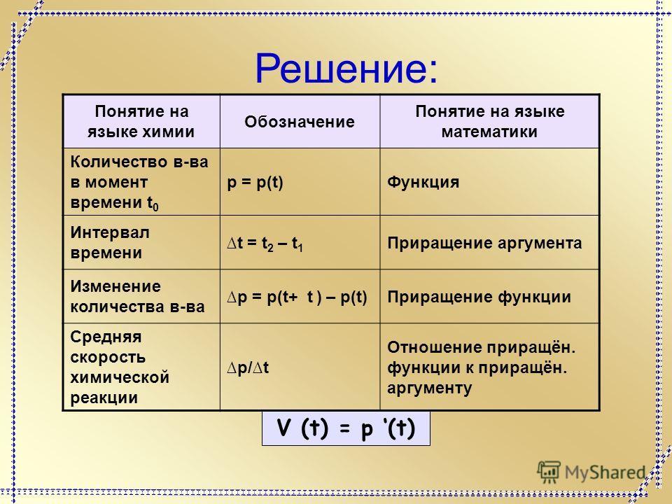 Понятие на языке химии Обозначение Понятие на языке математики Количество в-ва в момент времени t 0 p = p(t)Функция Интервал времени t = t 2 – t 1 Приращение аргумента Изменение количества в-ва p = p(t+ t ) – p(t)Приращение функции Средняя скорость х