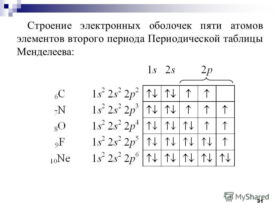 31 Строение электронных оболочек пяти атомов элементов второго периода Периодической таблицы Менделеева: