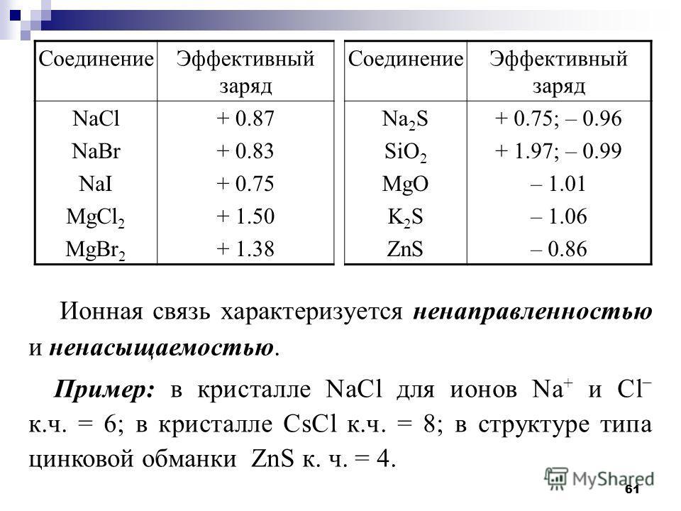 61 Соединение Эффективный заряд Соединение Эффективный заряд NaCl NaBr NaI MgCl 2 MgBr 2 + 0.87 + 0.83 + 0.75 + 1.50 + 1.38 Na 2 S SiO 2 MgO K 2 S ZnS + 0.75; – 0.96 + 1.97; – 0.99 – 1.01 – 1.06 – 0.86 Ионная связь характеризуется ненаправленностью и