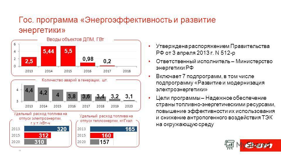 Гос. программа «Энергоэффективность и развитие энергетики» Утверждена распоряжением Правительства РФ от 3 апреля 2013 г. N 512-р Ответственный исполнитель – Министерство энергетики РФ Включает 7 подпрограмм, в том числе подпрограмму «Развитие и модер