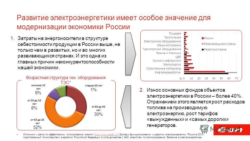Развитие электроэнергетики имеет особое значение для модернизации экономики России 4 1. Затраты на энергоносители в структуре себестоимости продукции в России выше, не только чем в развитых, но и во многих развивающихся странах. И это одна из главных