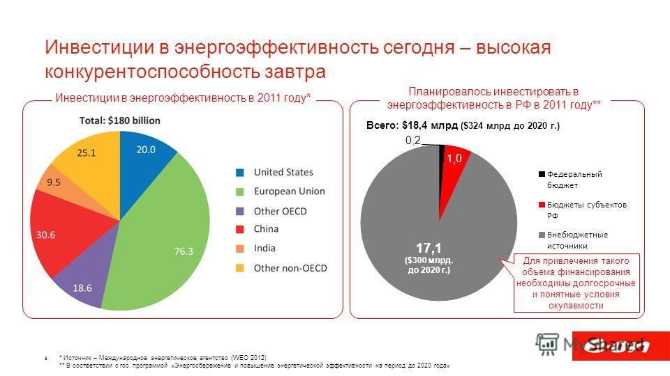 Инвестиции в энергоэффективность сегодня – высокая конкурентоспособность завтра 9 Инвестиции в энергоэффективность в 2011 году* * Источник – Международное энергетическое агентство (WEO 2012) ** В соответствии с гос. программой «Энергосбережение и пов