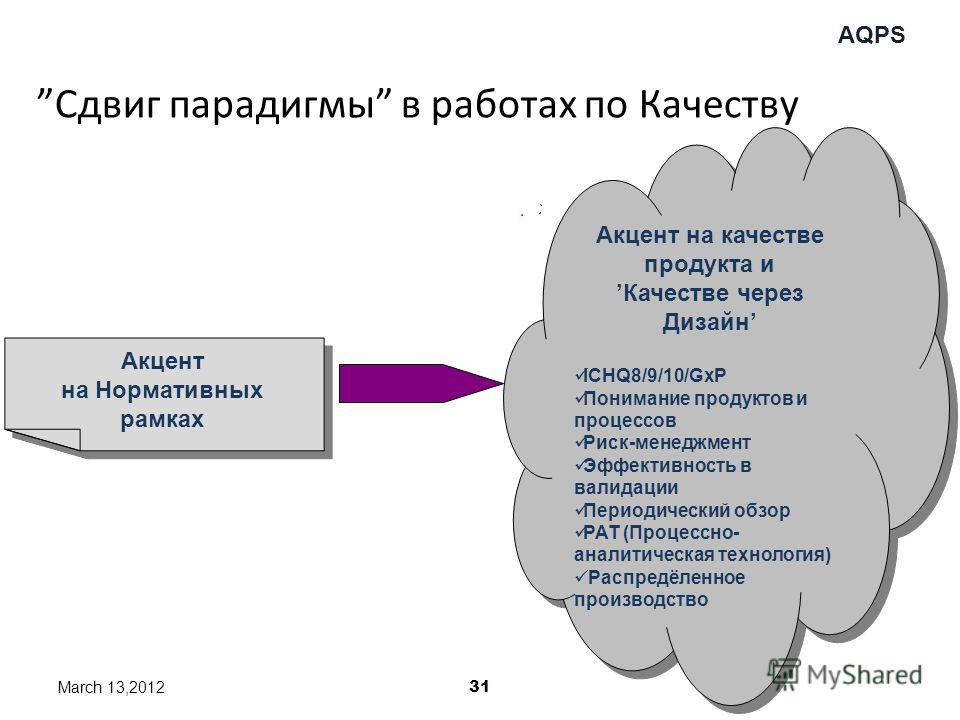 AQPS Сдвиг парадигмы в работах по Качеству FRAMTID ?? Акцент на качестве продукта и Качестве через Дизайн ICHQ8/9/10/GxP Понимание продуктов и процессов Риск-менеджмент Эффективность в валидации Периодический обзор PAT (Процессно- аналитическая техно