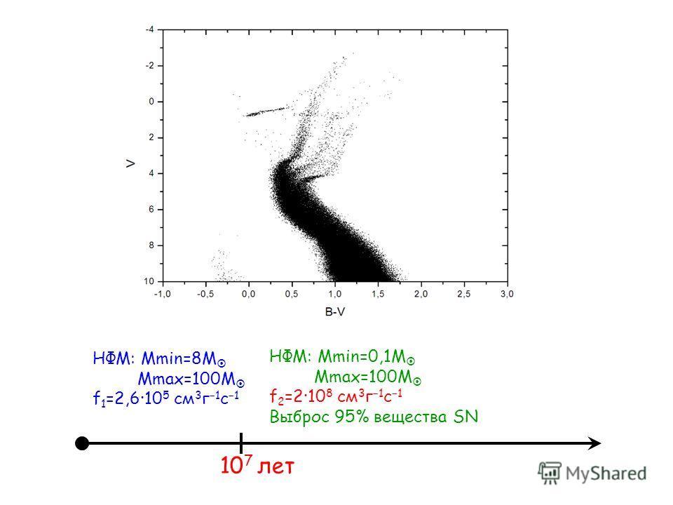 НФМ: Mmin=8M Mmax=100M f 1 =2,610 5 см 3 г 1 с 1 10 7 лет НФМ: Mmin=0,1M Mmax=100M f 2 =210 8 см 3 г 1 с 1 Выброс 95% вещества SN