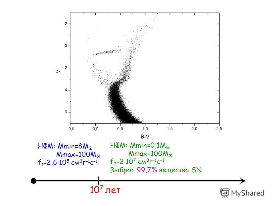 НФМ: Mmin=8M Mmax=100M f 1 =2,610 5 см 3 г 1 с 1 10 7 лет НФМ: Mmin=0,1M Mmax=100M f 2 =210 7 см 3 г 1 с 1 Выброс 99,7% вещества SN