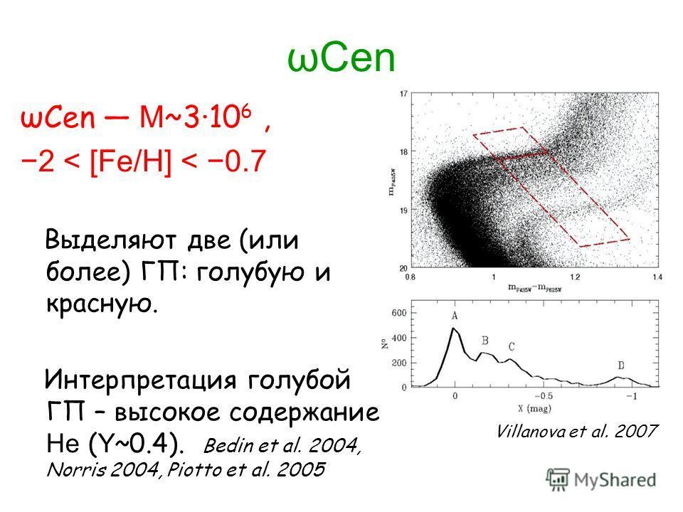 ωCen ωCen M ~3·10 6, 2 < [Fe/H] < 0.7 Выделяют две (или более) ГП: голубую и красную. Интерпретация голубой ГП – высокое содержание He ( Y ~0.4). Bedin et al. 2004, Norris 2004, Piotto et al. 2005 Villanova et al. 2007