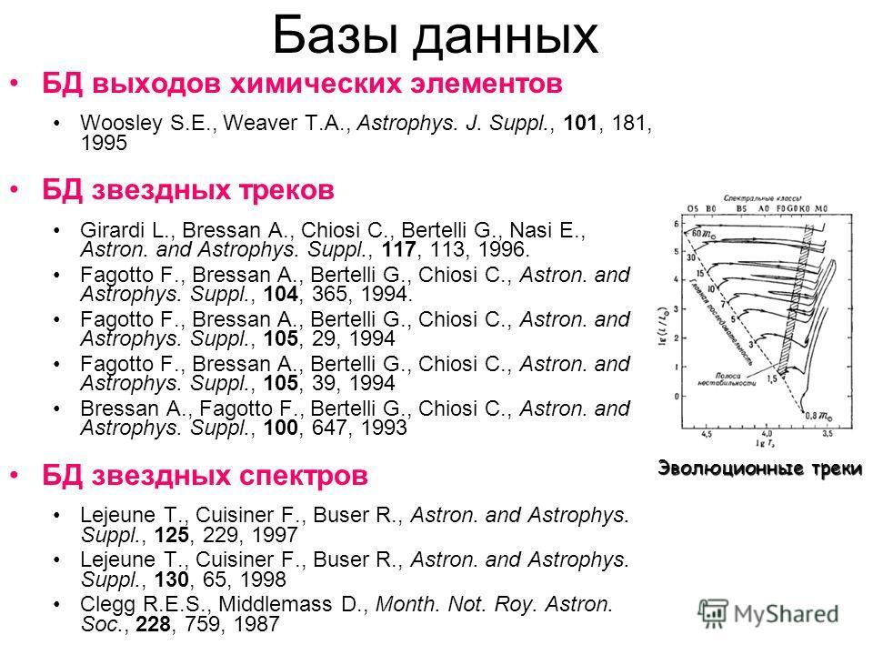 Базы данных БД выходов химических элементов Woosley S.E., Weaver T.A., Astrophys. J. Suppl., 101, 181, 1995 БД звездных треков Girardi L., Bressan A., Chiosi C., Bertelli G., Nasi E., Astron. and Astrophys. Suppl., 117, 113, 1996. Fagotto F., Bressan
