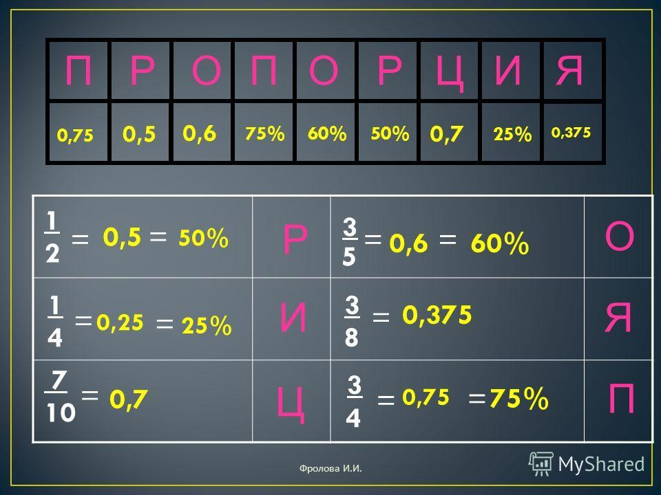 ПРОПОРЦИЯ 75% 0,375 0,5 60% 25% Ц И Р Я О П = 3 5 1 2 = 3 = 8 0,75 = = 50% 60% = 0,7 1 4 = 0,25 0,7 0,6 = 3 0,5 = 50% 25% 7 10 = 0,6 0,375 4 75% 0,75 Фролова И. И.