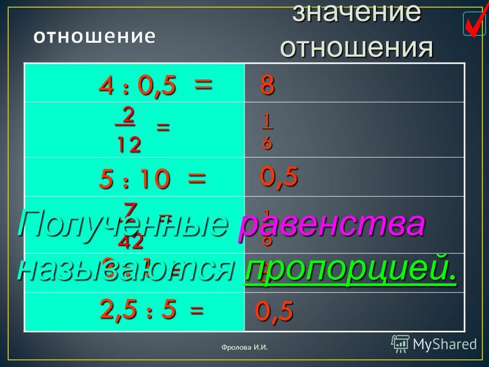 4 : 0,5 = 212 = значение отношения 5 : 10 = 8 : 1 2,5 : 5 742 = 8 0,5 8 0,5 16 16 = = Полученные равенства называются пропорцией. Фролова И. И.