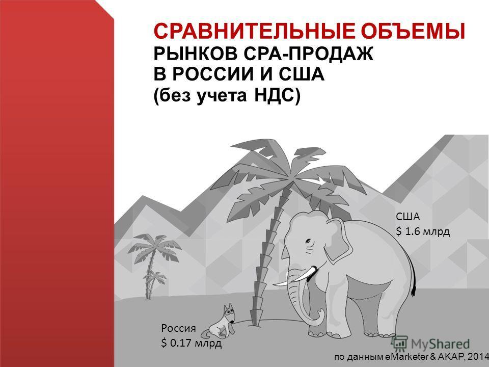 СРАВНИТЕЛЬНЫЕ ОБЪЕМЫ РЫНКОВ СРА-ПРОДАЖ В РОССИИ И США (без учета НДС) Россия $ 0.17 млрд США $ 1.6 млрд по данным eMarketer & AKAP, 2014