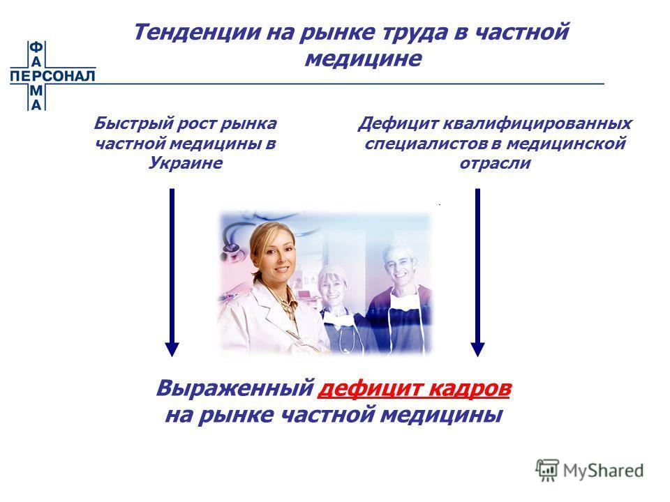 Тенденции на рынке труда в частной медицине Выраженный дефицит кадров на рынке частной медицины Быстрый рост рынка частной медицины в Украине Дефицит квалифицированных специалистов в медицинской отрасли