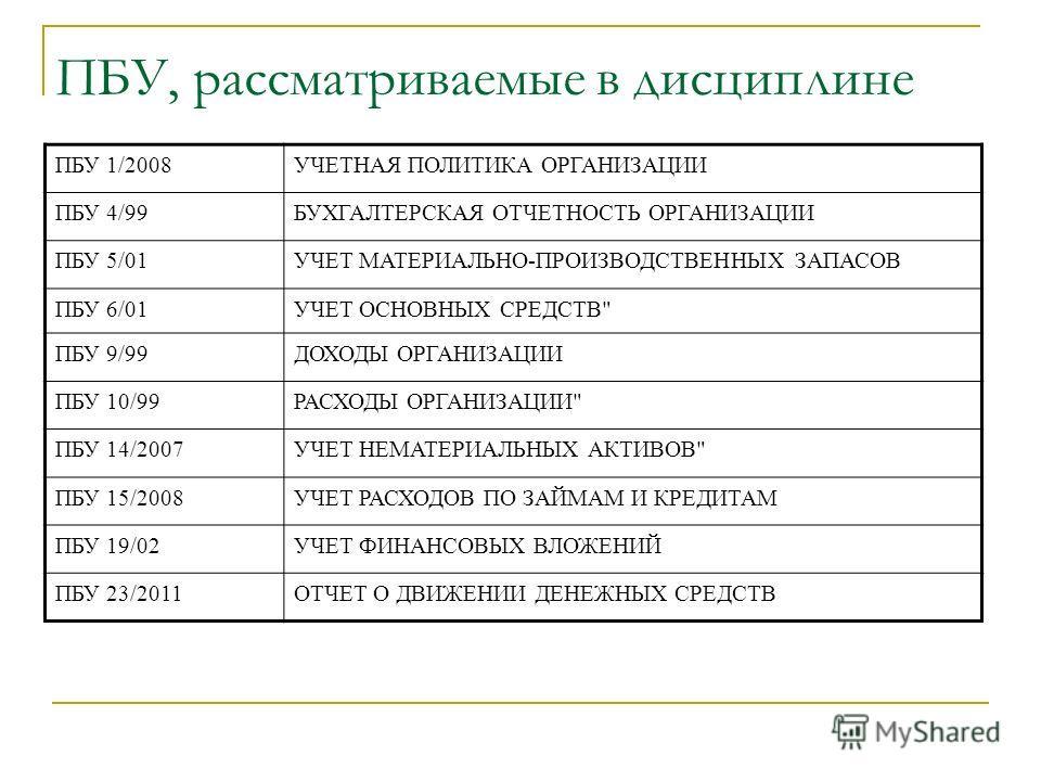 ПБУ, рассматриваемые в дисциплине ПБУ 1/2008УЧЕТНАЯ ПОЛИТИКА ОРГАНИЗАЦИИ ПБУ 4/99БУХГАЛТЕРСКАЯ ОТЧЕТНОСТЬ ОРГАНИЗАЦИИ ПБУ 5/01УЧЕТ МАТЕРИАЛЬНО-ПРОИЗВОДСТВЕННЫХ ЗАПАСОВ ПБУ 6/01УЧЕТ ОСНОВНЫХ СРЕДСТВ