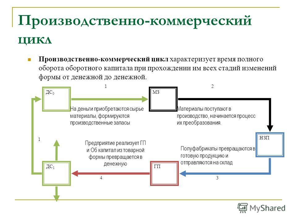 Производственно-коммерческий цикл Производственно-коммерческий цикл характеризует время полного оборота оборотного капитала при прохождении им всех стадий изменений формы от денежной до денежной. ДС 0 МЗ НЗП ГПДС 1 12 34 На деньги приобретаются сырье