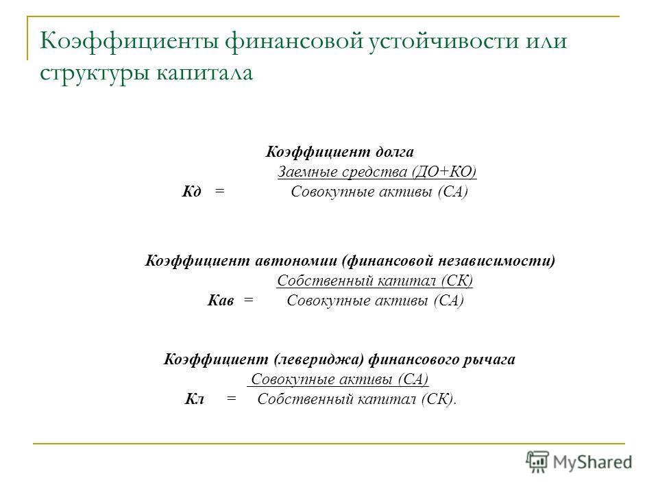 Коэффициенты финансовой устойчивости или структуры капитала Коэффициент долга Заемные средства (ДО+КО) Кд = Совокупные активы (СА) Коэффициент автономии (финансовой независимости) Собственный капитал (СК) Кав = Совокупные активы (СА) Коэффициент (лев