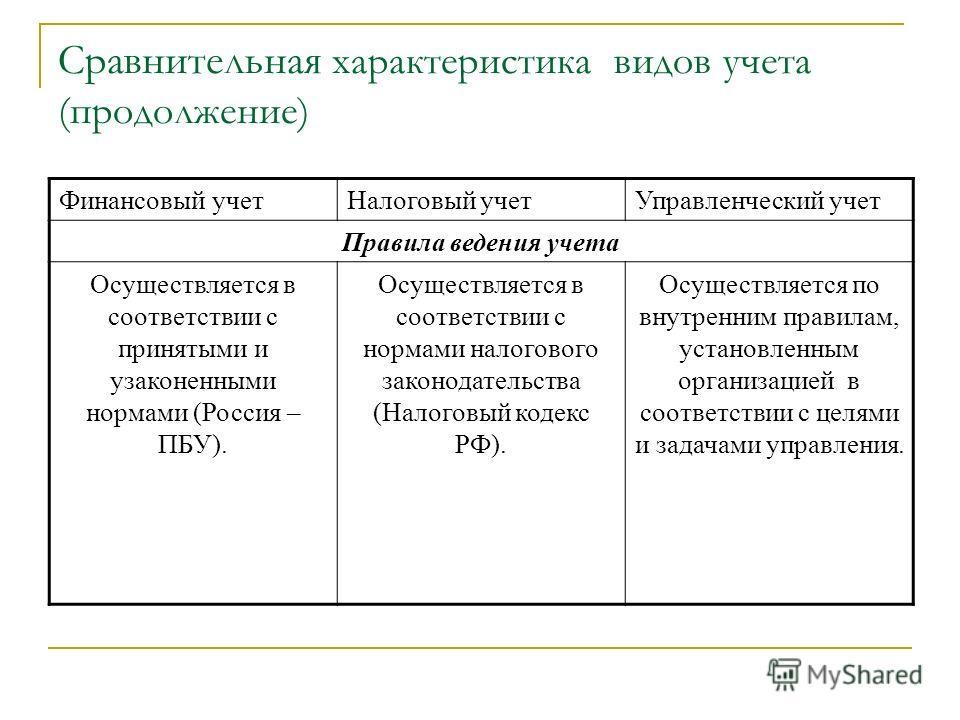 Сравнительная характеристика видов учета (продолжение) Финансовый учет Налоговый учет Управленческий учет Правила ведения учета Осуществляется в соответствии с принятыми и узаконенными нормами (Россия – ПБУ). Осуществляется в соответствии с нормами н