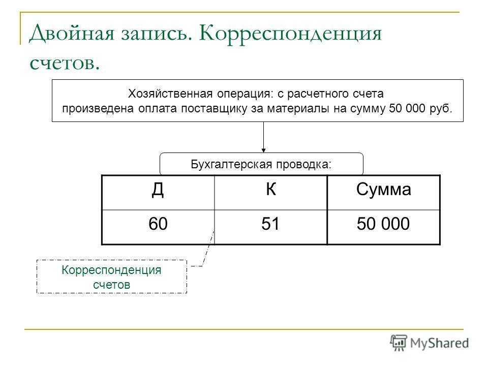 Двойная запись. Корреспонденция счетов. Хозяйственная операция: с расчетного счета произведена оплата поставщику за материалы на сумму 50 000 руб. Бухгалтерская проводка: ДКСумма 605150 000 Корреспонденция счетов