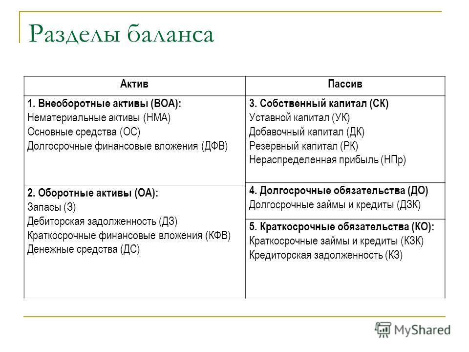Разделы баланса Актив Пассив 1. Внеоборотные активы (ВОА): Нематериальные активы (НМА) Основные средства (ОС) Долгосрочные финансовые вложения (ДФВ) 3. Собственный капитал (СК) Уставной капитал (УК) Добавочный капитал (ДК) Резервный капитал (РК) Нера