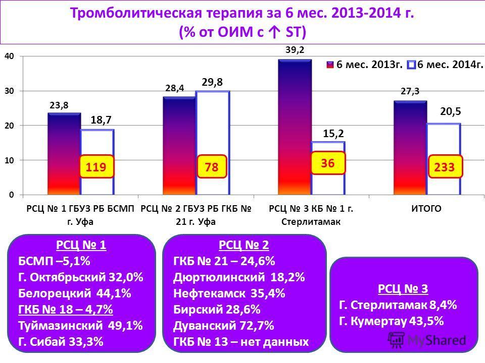 Тромболитическая терапия за 6 мес. 2013-2014 г. (% от ОИМ с ST) РСЦ 1 БСМП –5,1% Г. Октябрьский 32,0% Белорецкий 44,1% ГКБ 18 – 4,7% Туймазинский 49,1% Г. Сибай 33,3% РСЦ 2 ГКБ 21 – 24,6% Дюртюлинский 18,2% Нефтекамск 35,4% Бирский 28,6% Дуванский 72