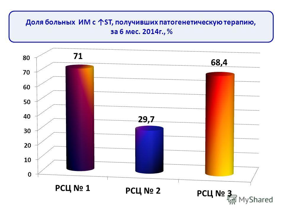 Доля больных ИМ с ST, получивших патогенетическую терапию, за 6 мес. 2014 г., %