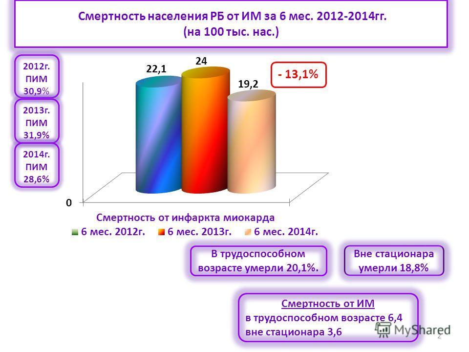 2 Смертность населения РБ от ИМ за 6 мес. 2012-2014 гг. (на 100 тыс. нас.) В трудоспособном возрасте умерли 20,1%. Вне стационара умерли 18,8% 2012 г. ПИМ 30,9% 2013 г. ПИМ 31,9% 2014 г. ПИМ 28,6% Смертность от ИМ в трудоспособном возрасте 6,4 вне ст