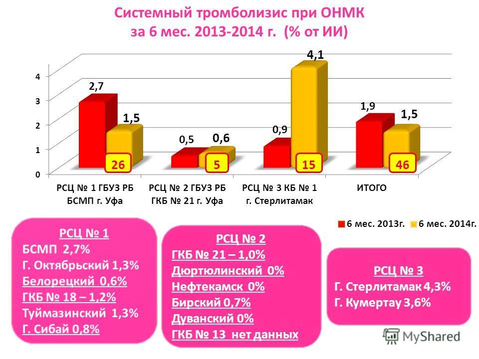 РСЦ 2 ГКБ 21 – 1,0% Дюртюлинский 0% Нефтекамск 0% Бирский 0,7% Дуванский 0% ГКБ 13 нет данных РСЦ 3 Г. Стерлитамак 4,3% Г. Кумертау 3,6% Системный тромболизис при ОНМК за 6 мес. 2013-2014 г. (% от ИИ) 2646155