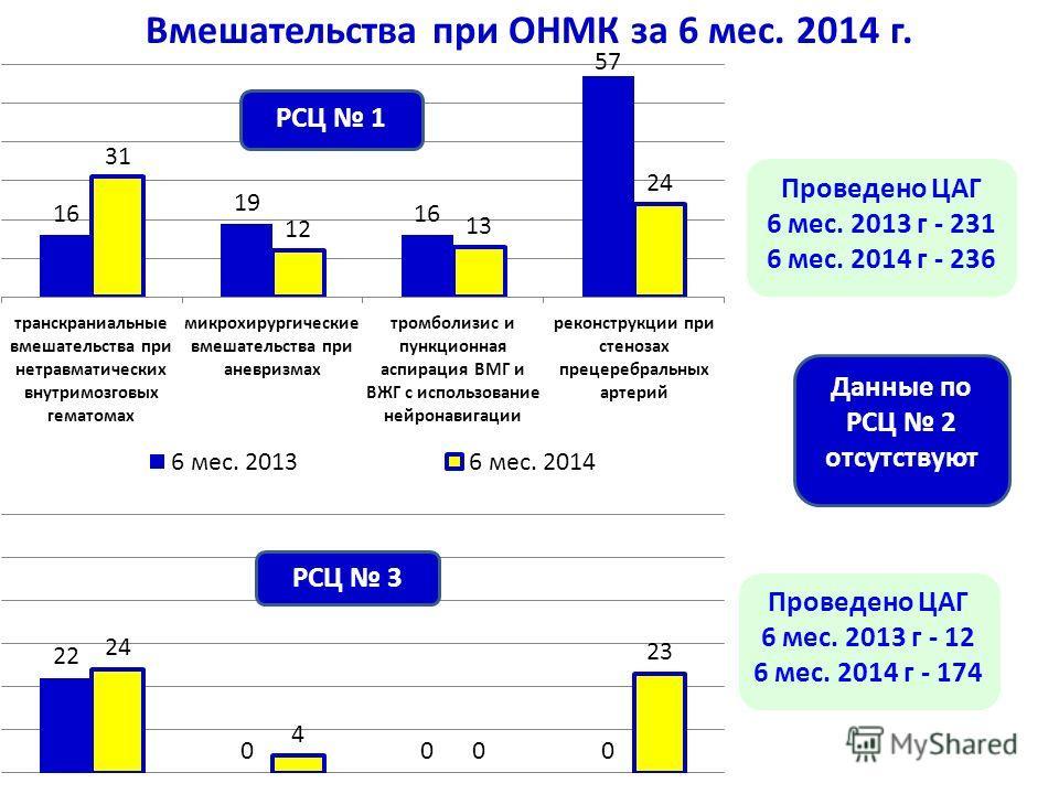 Вмешательства при ОНМК за 6 мес. 2014 г. Проведено ЦАГ 6 мес. 2013 г - 231 6 мес. 2014 г - 236 Проведено ЦАГ 6 мес. 2013 г - 12 6 мес. 2014 г - 174 Данные по РСЦ 2 отсутствуют