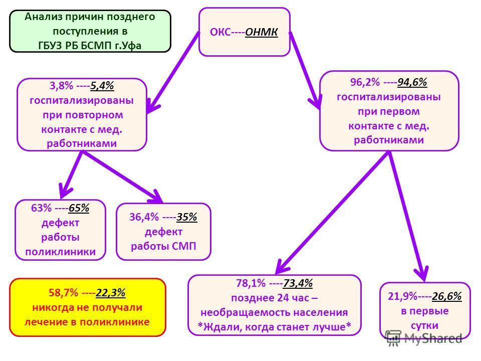 3,8% ----5,4% госпитализированы при повторном контакте с мед. работниками 96,2% ----94,6% госпитализированы при первом контакте с мед. работниками 63% ----65% дефект работы поликлиники 36,4% ----35% дефект работы СМП ОКС----ОНМК 21,9%----26,6% в перв