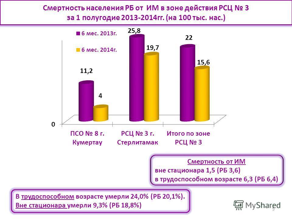 5 Смертность населения РБ от ИМ в зоне действия РСЦ 3 за 1 полугодие 2013-2014 гг. (на 100 тыс. нас.) Смертность от ИМ вне стационара 1,5 (РБ 3,6) в трудоспособном возрасте 6,3 (РБ 6,4) В трудоспособном возрасте умерли 24,0% (РБ 20,1%). Вне стационар