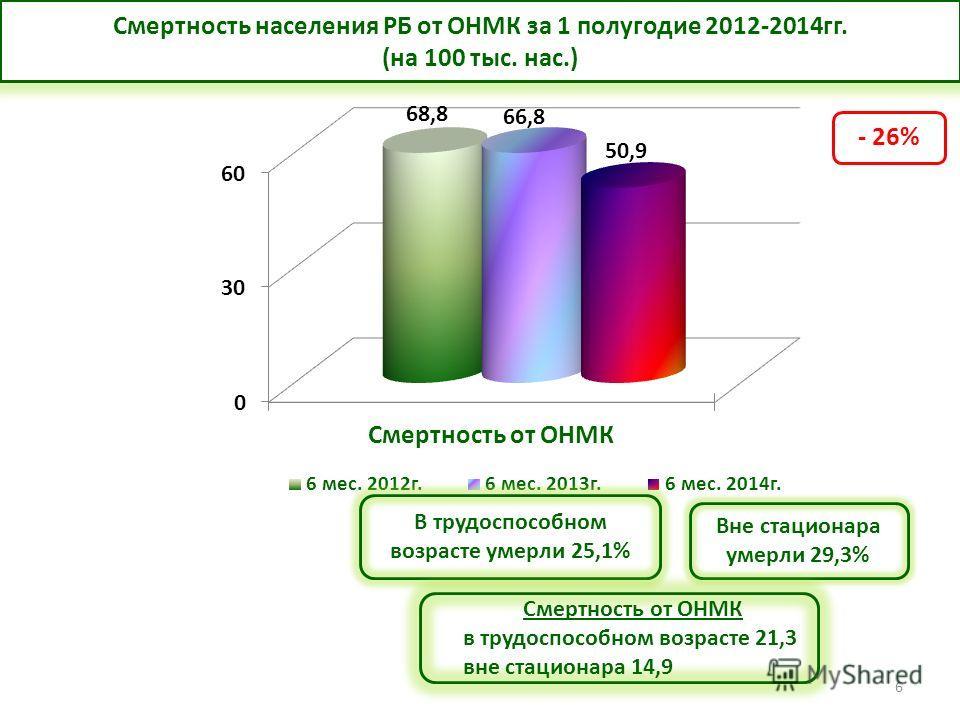 6 Д учёт Вне стационара умерли 29,3% В трудоспособном возрасте умерли 25,1% Смертность населения РБ от ОНМК за 1 полугодие 2012-2014 гг. (на 100 тыс. нас.) Смертность от ОНМК в трудоспособном возрасте 21,3 вне стационара 14,9 - 26%