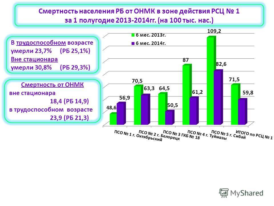 В трудоспособном возрасте умерли 23,7% (РБ 25,1%) Вне стационара умерли 30,8% (РБ 29,3%) Смертность от ОНМК вне стационара 18,4 (РБ 14,9) в трудоспособном возрасте 23,9 (РБ 21,3) Смертность населения РБ от ОНМК в зоне действия РСЦ 1 за 1 полугодие 20