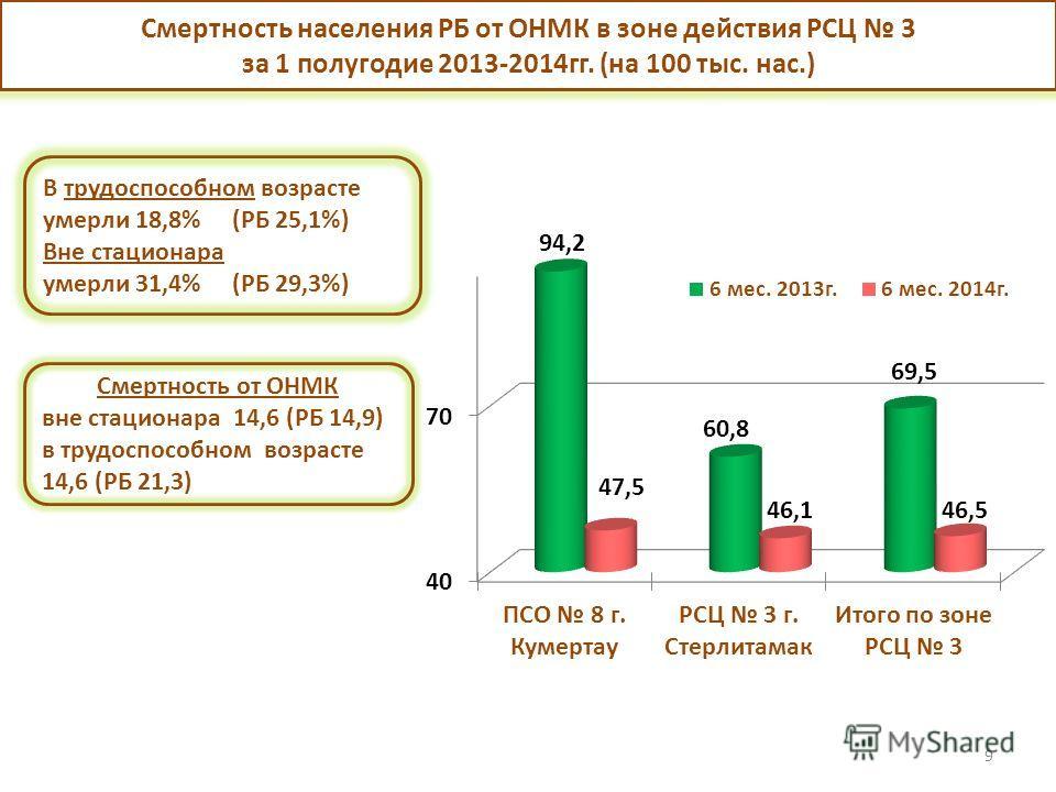 9 Смертность населения РБ от ОНМК в зоне действия РСЦ 3 за 1 полугодие 2013-2014 гг. (на 100 тыс. нас.) В трудоспособном возрасте умерли 18,8% (РБ 25,1%) Вне стационара умерли 31,4% (РБ 29,3%) Смертность от ОНМК вне стационара 14,6 (РБ 14,9) в трудос