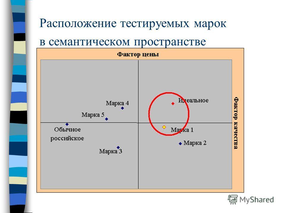 Расположение тестируемых марок в семантическом пространстве