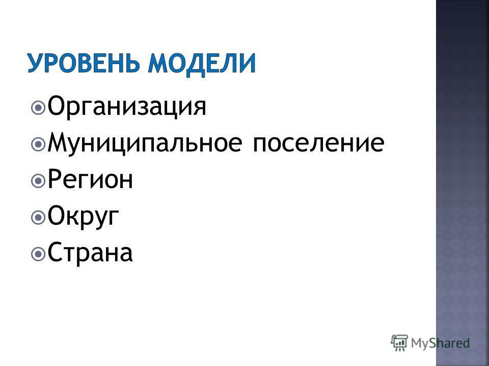Организация Муниципальное поселение Регион Округ Страна