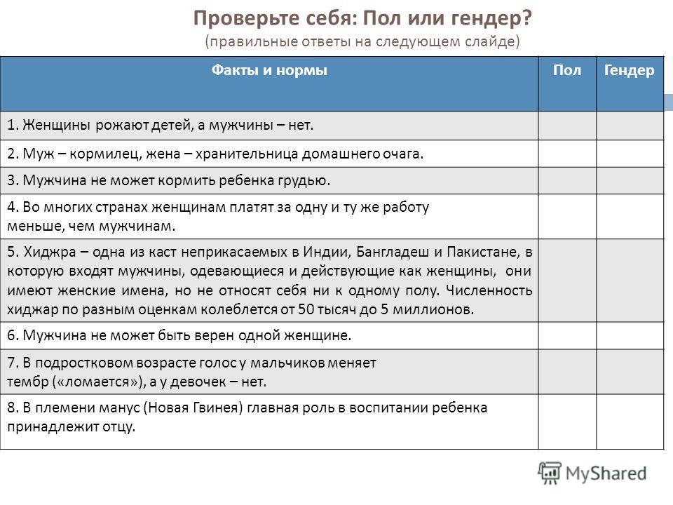 Проверьте себя : Пол или гендер ? ( правильные ответы на следующем слайде ) Факты и нормы ПолГендер 1. Женщины рожают детей, а мужчины – нет. 2. Муж – кормилец, жена – хранительница домашнего очага. 3. Мужчина не может кормить ребенка грудью. 4. Во м