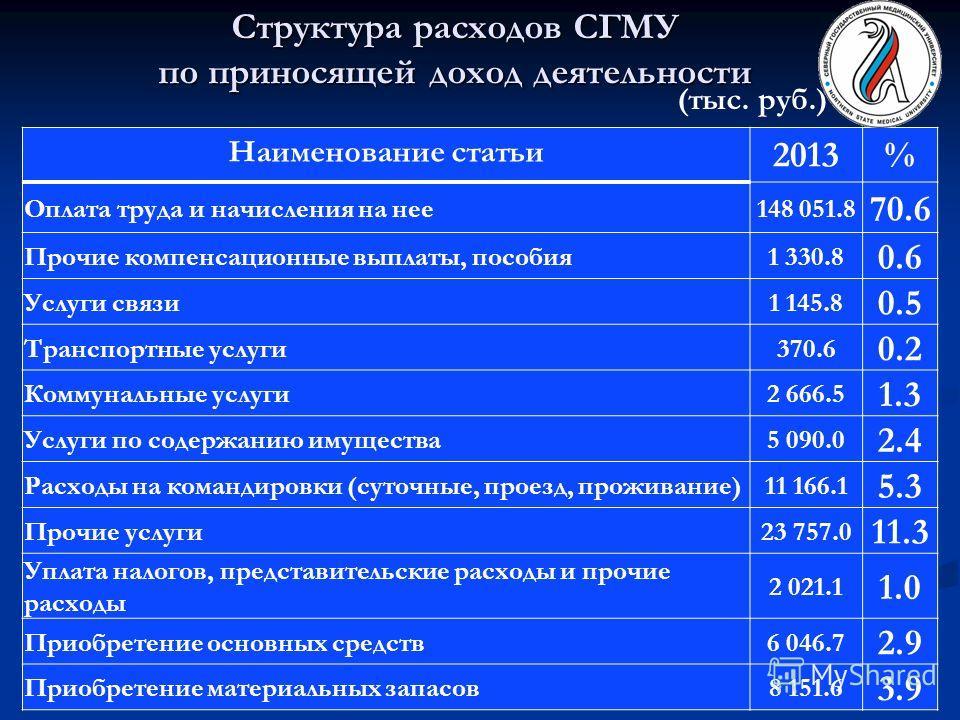 Структура расходов СГМУ по приносящей доход деятельности Наименование статьи 2013% Оплата труда и начисления на нее 148 051.8 70.6 Прочие компенсационные выплаты, пособия 1 330.8 0.6 Услуги связи 1 145.8 0.5 Транспортные услуги 370.6 0.2 Коммунальные