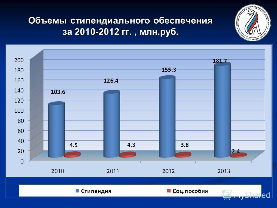 Объемы стипендиального обеспечения за 2010-2012 гг., млн.руб.