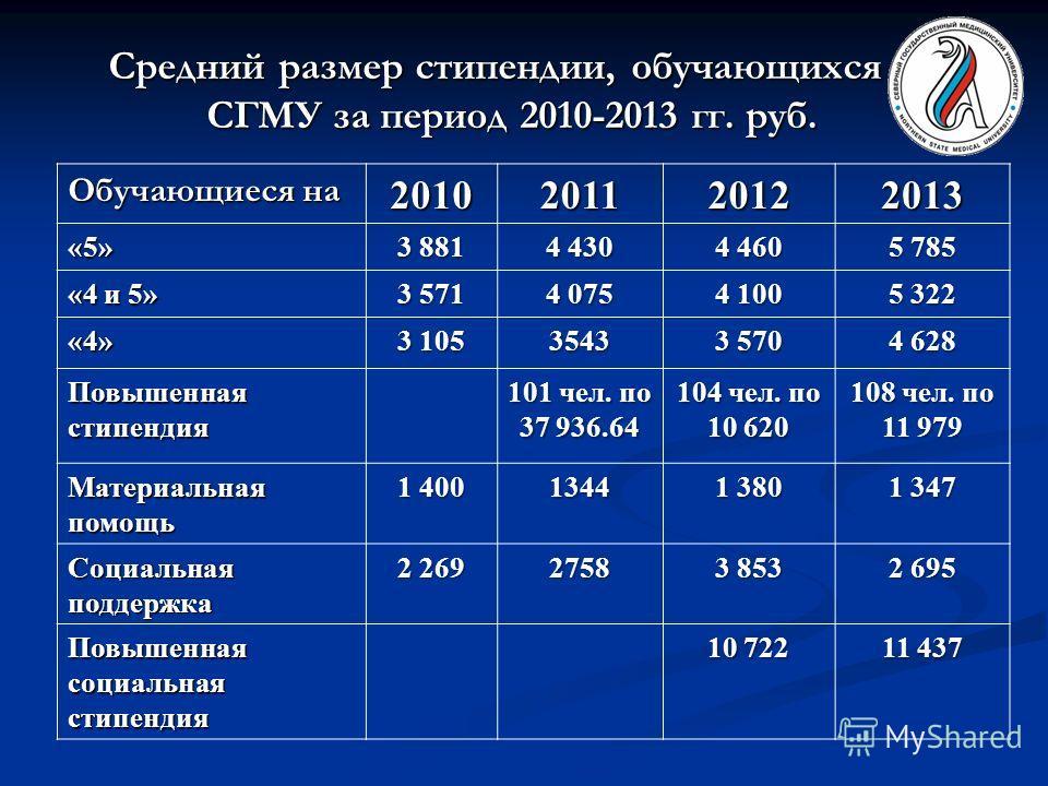 Средний размер стипендии, обучающихся в СГМУ за период 2010-2013 гг. руб. Обучающиеся на 2010201120122013 «5» 3 881 4 430 4 460 5 785 «4 и 5» 3 571 4 075 4 100 5 322 «4» 3 105 3543 3 570 4 628 Повышенная стипендия 101 чел. по 37 936.64 104 чел. по 10