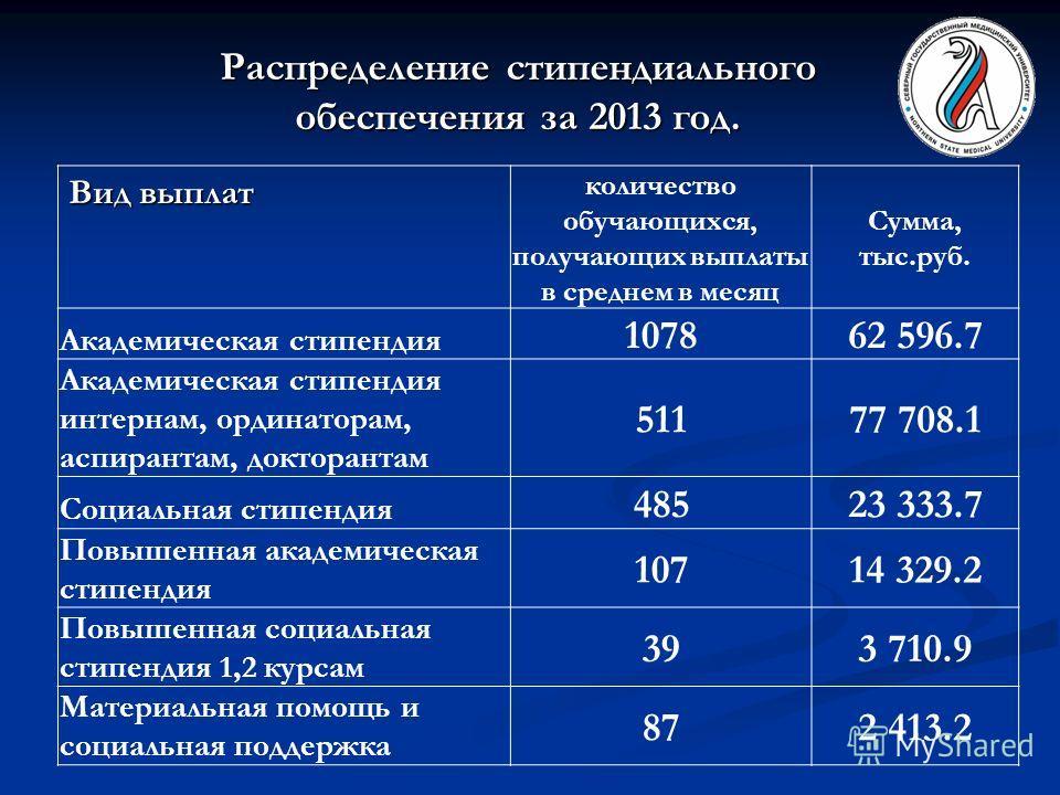 Распределение стипендиального обеспечения за 2013 год. Вид выплат количество обучающихся, получающих выплаты в среднем в месяц Сумма, тыс.руб. Академическая стипендия 107862 596.7 Академическая стипендия интернам, ординаторам, аспирантам, докторантам